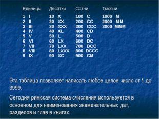Эта таблица позволяет написать любое целое число от 1 до 3999. Сегодня римска