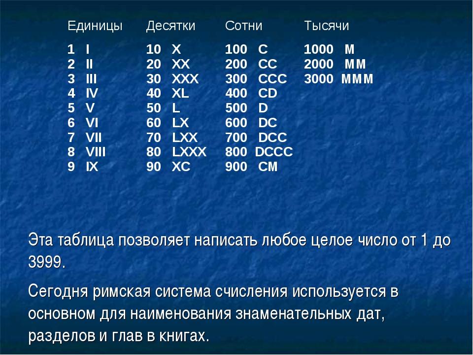 Эта таблица позволяет написать любое целое число от 1 до 3999. Сегодня римска...