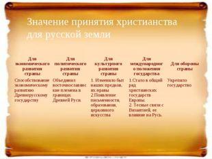 Значение принятия христианства для русской земли Для экономического развития