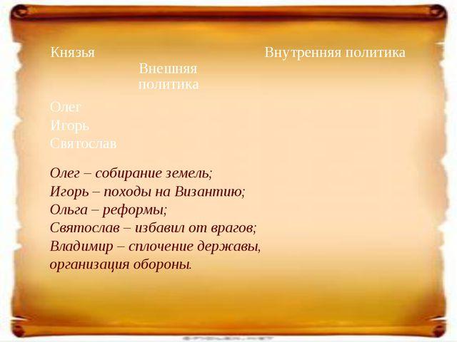 Олег – собирание земель; Игорь – походы на Византию; Ольга – реформы; Святосл...