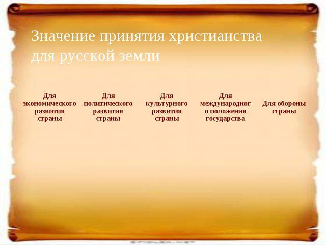 Значение принятия христианства для русской земли Для экономического развития...
