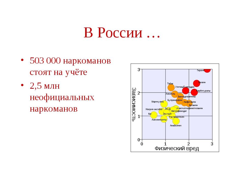 В России … 503 000 наркоманов стоят на учёте 2,5 млн неофициальных наркоманов