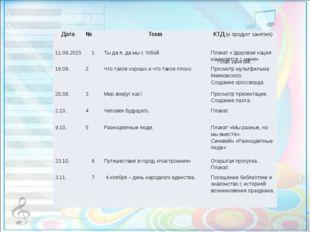 План занятий. Дата  № Тема КТД(и продукт занятия) 11.09.2015 1 Ты д