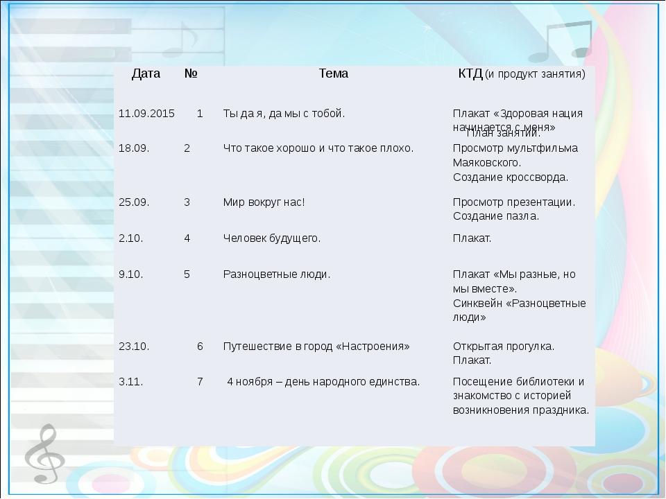 План занятий. Дата  № Тема КТД(и продукт занятия) 11.09.2015 1 Ты д...