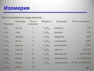 Изомерия * Число изомеров в ряду алканов ФормулаНазваниеЧисло изомеровФорм