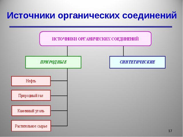 Источники органических соединений *