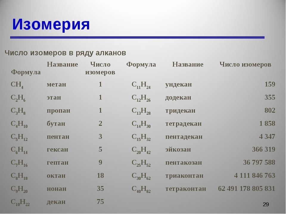 Изомерия * Число изомеров в ряду алканов ФормулаНазваниеЧисло изомеровФорм...
