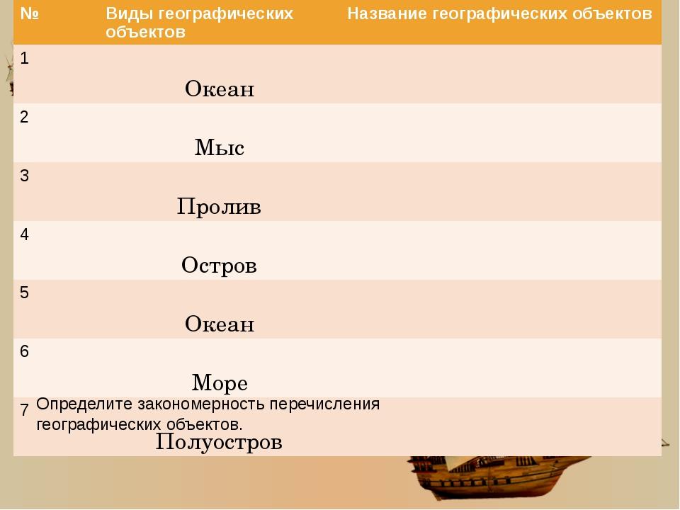Определите закономерность перечисления географических объектов. № Виды геогра...