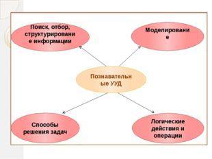 Познавательные УУД Поиск, отбор, структурирование информации Моделирование С