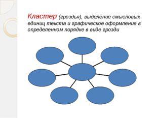 Кластер (гроздья), выделение смысловых единиц текста и графическое оформлени