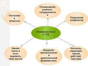 Коммуникативные УУД Постановка вопросов Планирование учебного сотрудничества