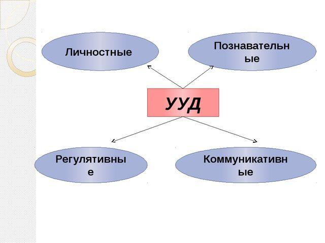 УУД Личностные Познавательные Регулятивные Коммуникативные