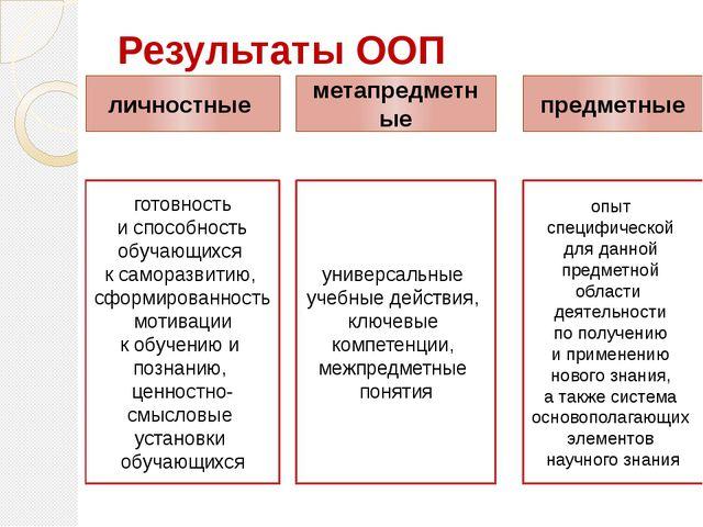 Результаты ООП готовность и способность обучающихся к саморазвитию, сформиров...