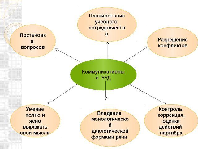 Коммуникативные УУД Постановка вопросов Планирование учебного сотрудничества...