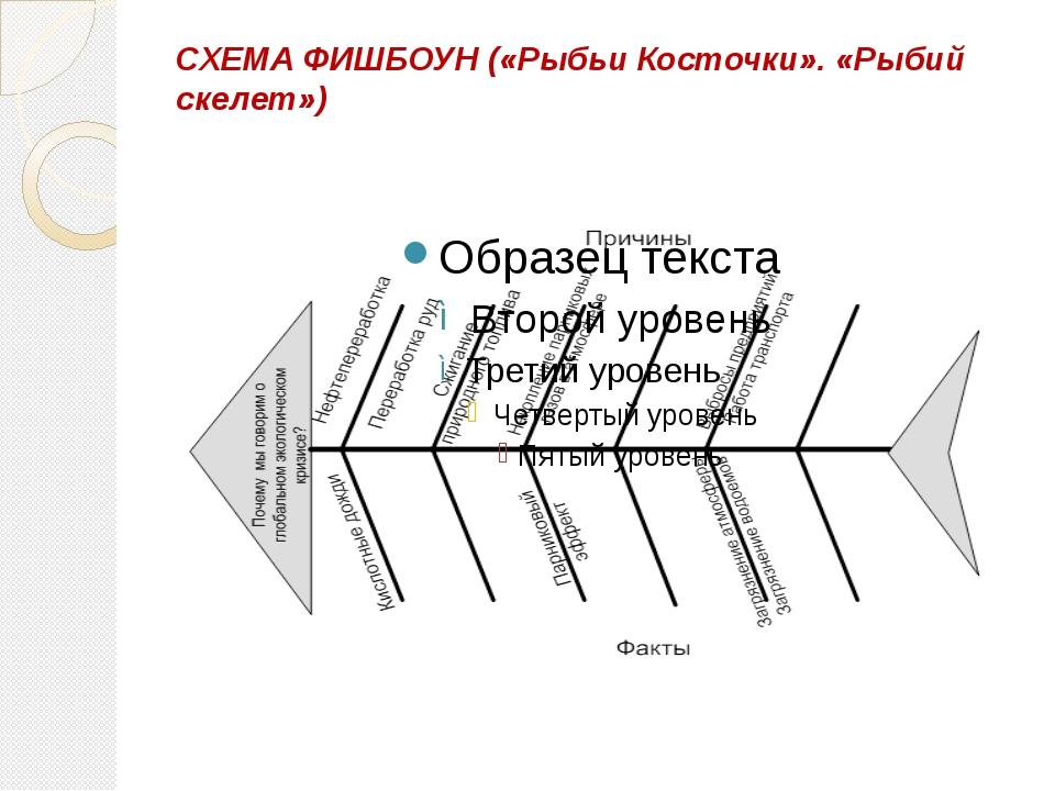 СХЕМА ФИШБОУН («Рыбьи Косточки». «Рыбий скелет»)