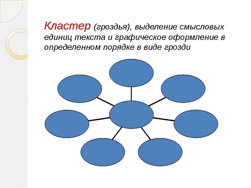 Кластер (гроздья), выделение смысловых единиц текста и графическое оформлени...