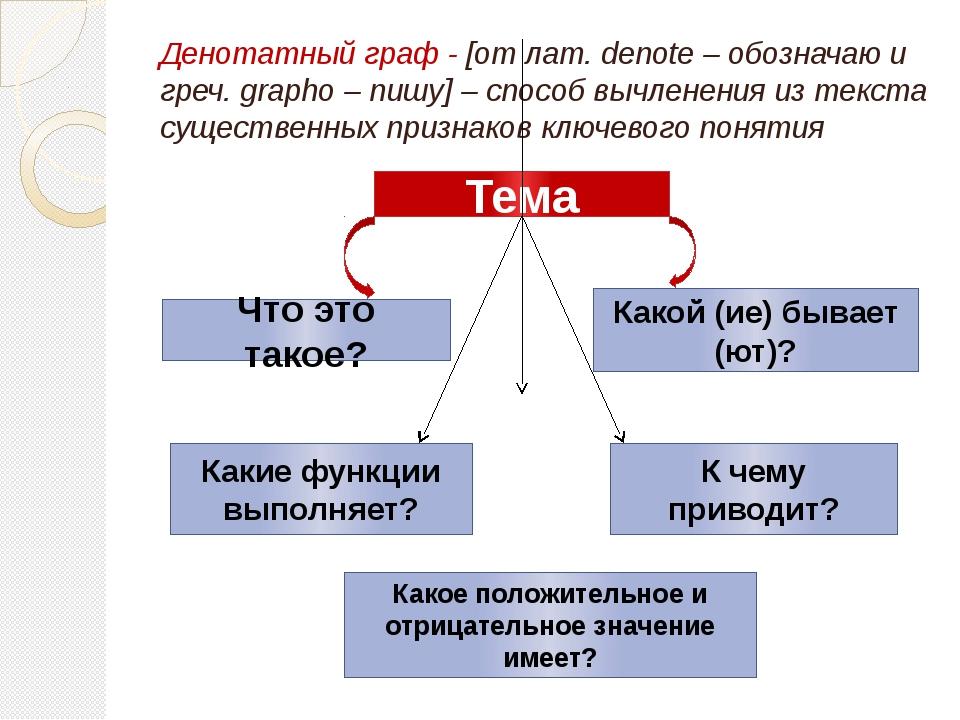 Денотатный граф - [от лат. denote – обозначаю и греч. grapho – пишу] – способ...