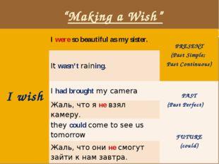 """Making a Wish"" I wish Iwereso beautiful as my sister. PRESENT (Past Simple;"