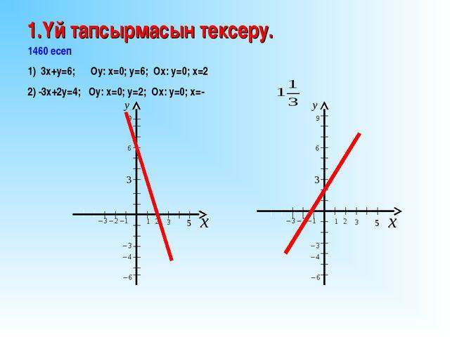 1.Үй тапсырмасын тексеру. 1460 есеп 1) 3х+у=6; Оу: х=0; у=6; Ох: у=0; х=2 2)...