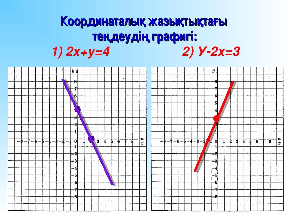 Координаталық жазықтықтағы теңдеудің графигі: 1) 2х+у=4 2) У-2х=3
