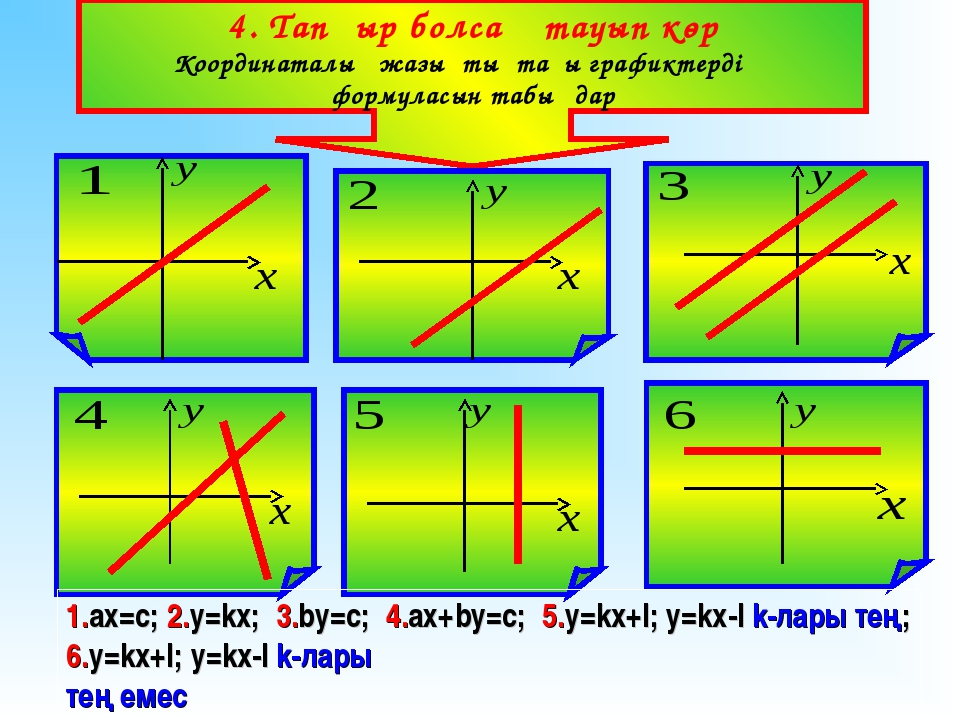 4. Тапқыр болсаң тауып көр Координаталық жазықтықтағы графиктердің формуласын...