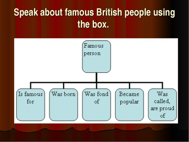 Speak about famous British people using the box.