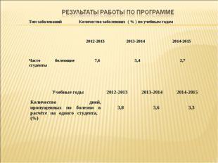 Тип заболеванийКоличество заболевших ( % ) по учебным годам 2012-2013 2013