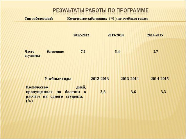 Тип заболеванийКоличество заболевших ( % ) по учебным годам 2012-2013 2013...