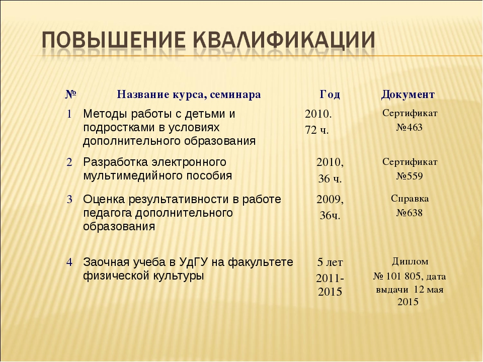 №Название курса, семинараГодДокумент 1Методы работы с детьми и подросткам...