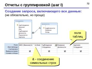 * Отчеты с группировкой (шаг I) Создание запроса, включающего все данные: (не