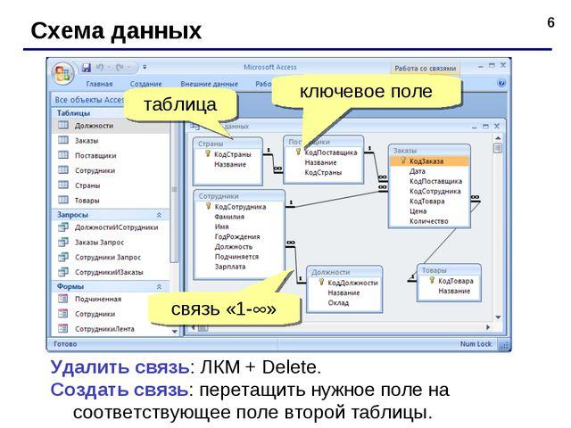* Схема данных Удалить связь: ЛКМ + Delete. Создать связь: перетащить нужное...