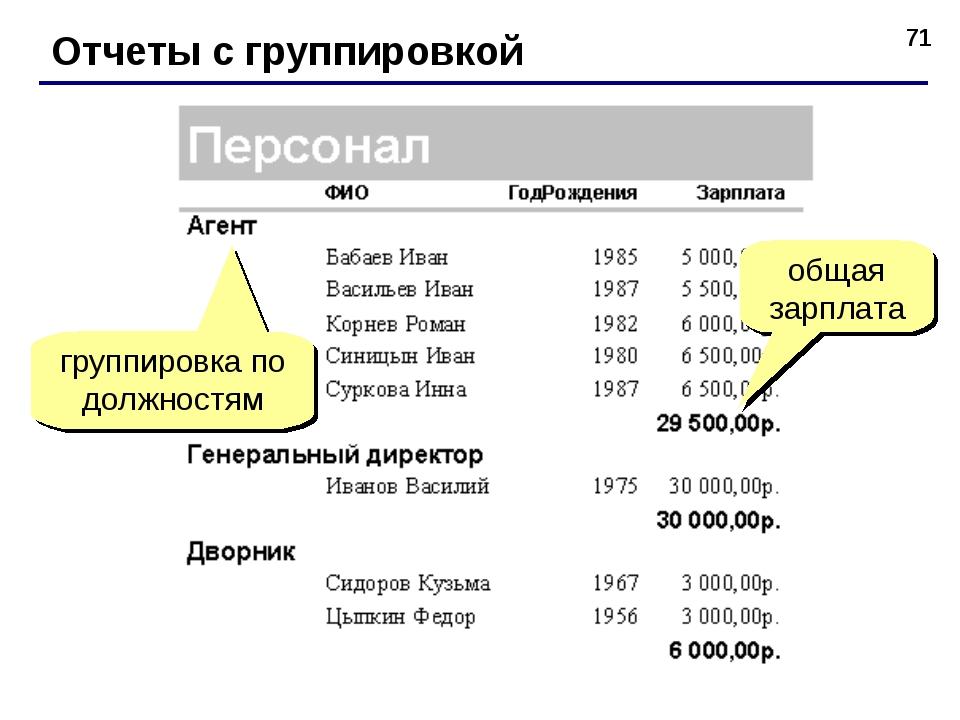 * Отчеты с группировкой группировка по должностям общая зарплата