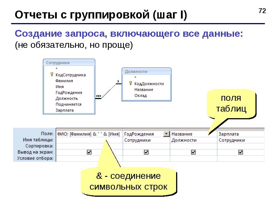 * Отчеты с группировкой (шаг I) Создание запроса, включающего все данные: (не...