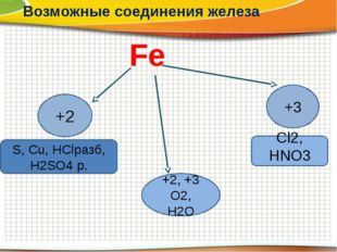 Fe Возможные соединения железа +2 S, Cu, HСlразб, H2SO4 р. +3 Cl2, HNO3 +2, +