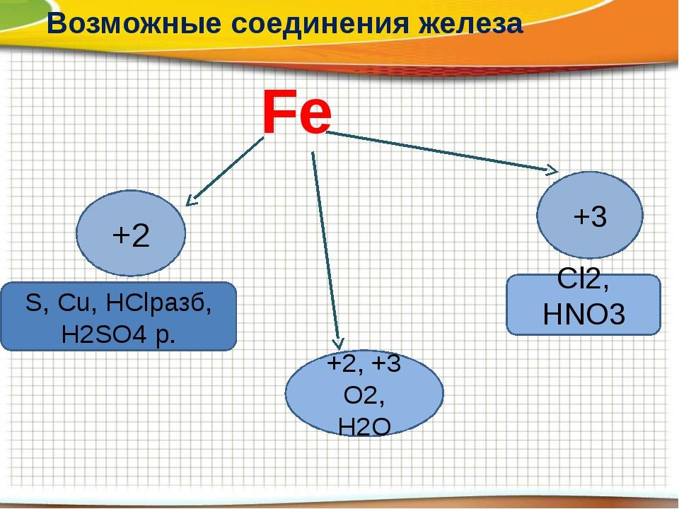Fe Возможные соединения железа +2 S, Cu, HСlразб, H2SO4 р. +3 Cl2, HNO3 +2, +...