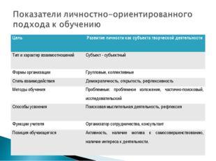 ЦельРазвитие личности как субъекта творческой деятельности Тип и характер вз