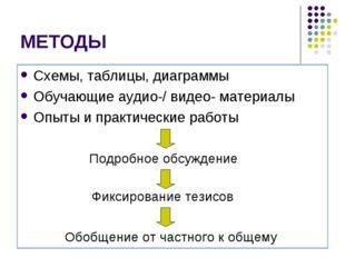 МЕТОДЫ Схемы, таблицы, диаграммы Обучающие аудио-/ видео- материалы Опыты и п