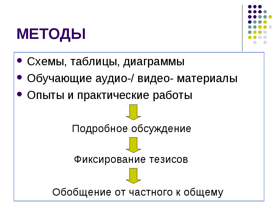 МЕТОДЫ Схемы, таблицы, диаграммы Обучающие аудио-/ видео- материалы Опыты и п...