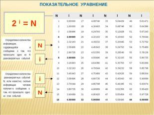 ПОКАЗАТЕЛЬНОЕ УРАВНЕНИЕ N i Определение количества информации, содержащейся в