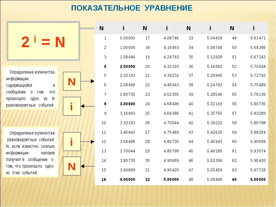 ПОКАЗАТЕЛЬНОЕ УРАВНЕНИЕ N i Определение количества информации, содержащейся в...