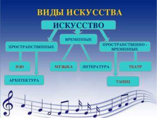 ВИДЫ ИСКУССТВА