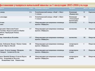 Достижения учащихся начальной школы за 1 полугодие 2015-2016 уч.года № Ф.И.О.