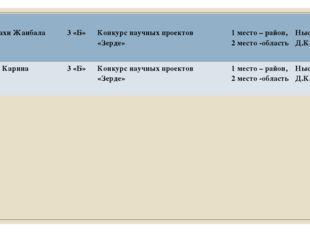 17 МустахиЖанбала 3 «Б» Конкурснаучных проектов «Зерде» 1место – район, 2 ме