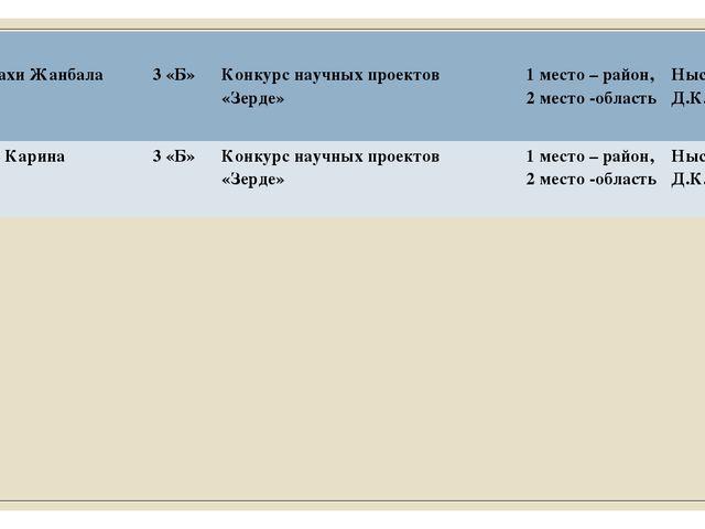 17 МустахиЖанбала 3 «Б» Конкурснаучных проектов «Зерде» 1место – район, 2 ме...