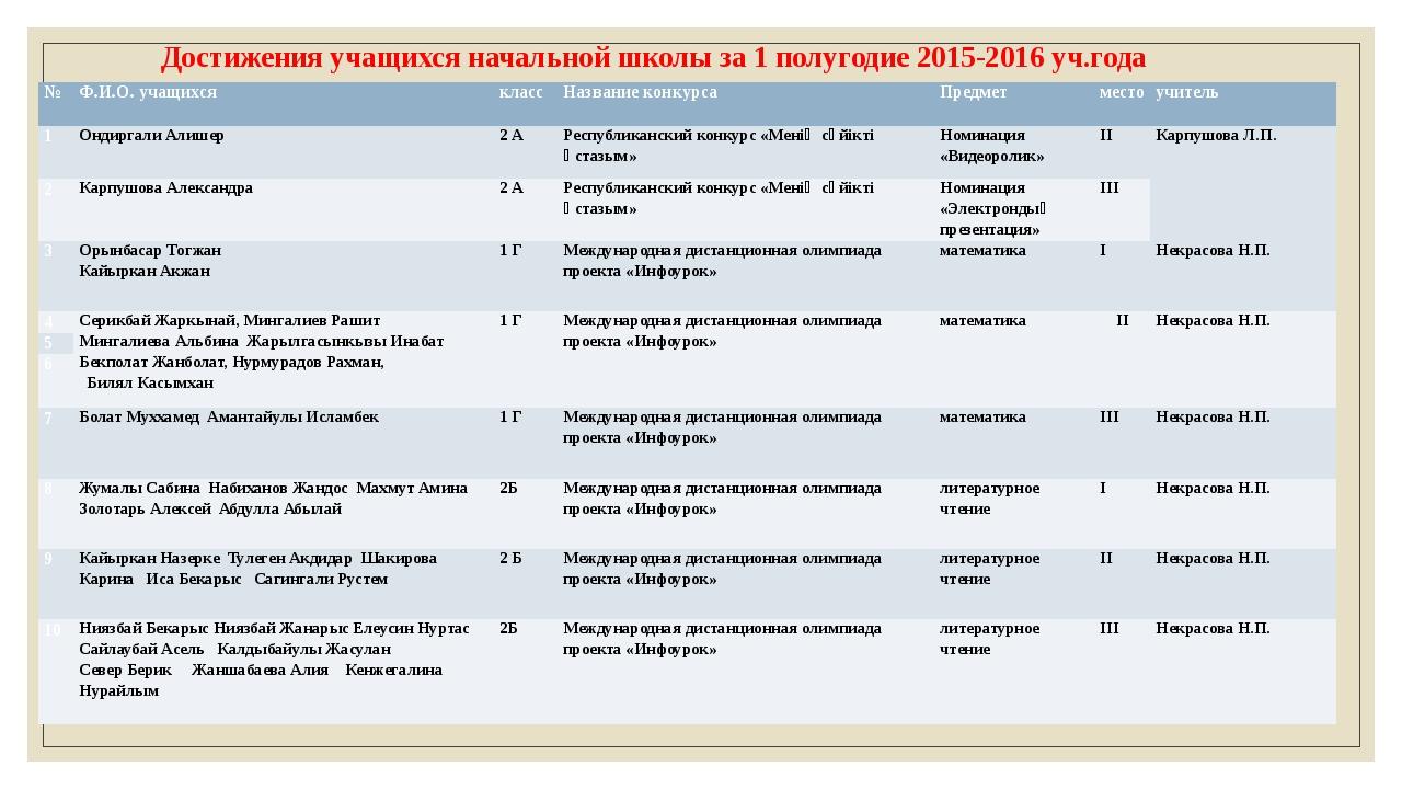 Достижения учащихся начальной школы за 1 полугодие 2015-2016 уч.года № Ф.И.О....