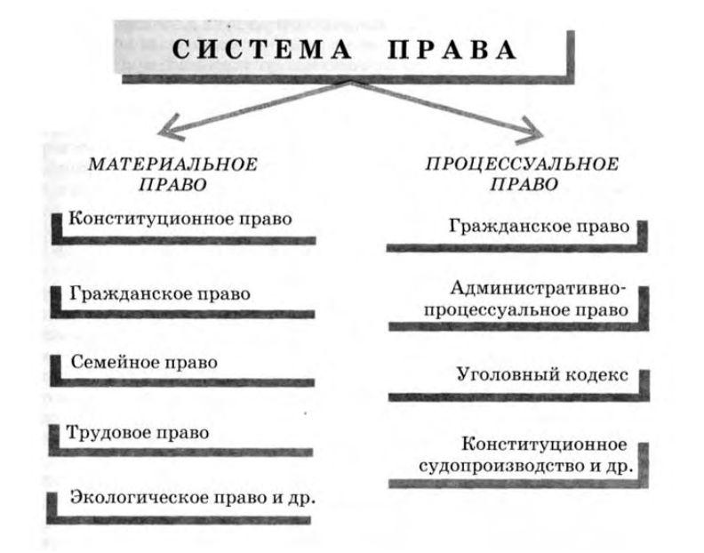 Процессуальные отличия уголовных и гражданских дел