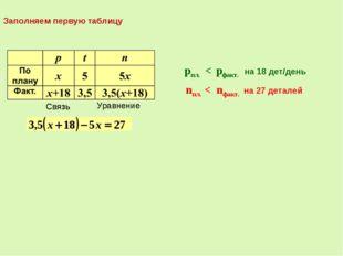 Связь pпл. < pфакт. на 18 дет/день nпл. < nфакт. на 27 деталей Связь Уравнени