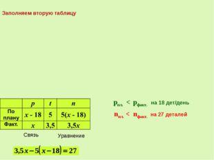 Связь pпл. < pфакт. на 18 дет/день Уравнение nпл. < nфакт. на 27 деталей Запо