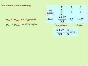 Связь nпл. < nфакт. на 27 деталей Уравнение pпл. < pфакт. на 18 дет/день Запо