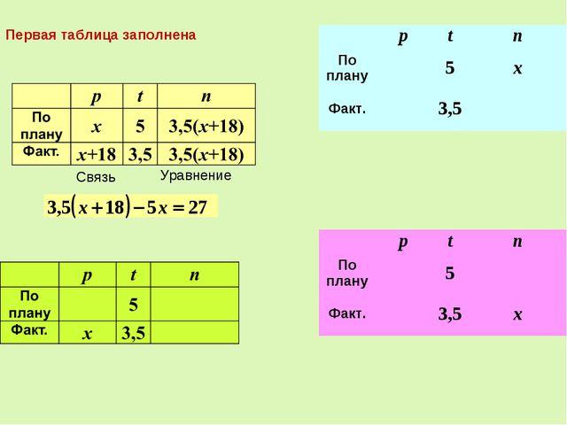 Связь Уравнение Первая таблица заполнена ptn По плану5x Факт.3,5 p...